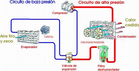 Circuito Frigorifico : Circuito frigorifico basico transportes de paneles madera